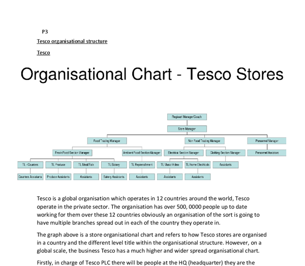 tesco - business and management essay Essay writing  report writing  home report writing samples performance management in tesco  for tesco, business intelligence and social media technology will .
