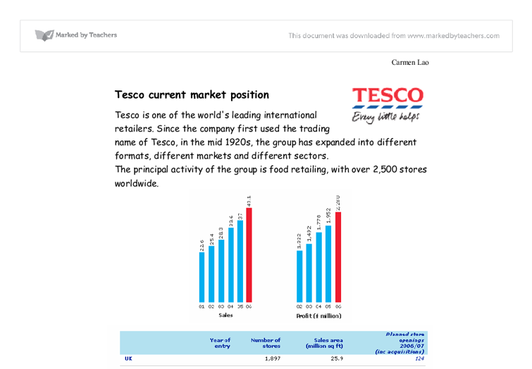 Tesco business strategy essays for scholarships