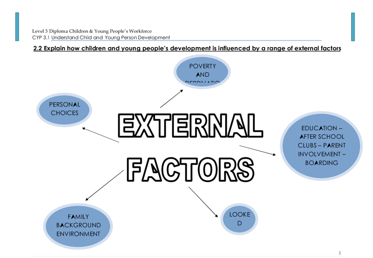 Explain how children and young people's development is influenced by a range of personal factors