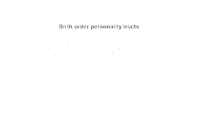 Birth order and personality research paper