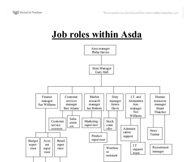 study on organisation of asda We will write a custom essay sample on job roles within asda   the organisation of the working environment  roles and responsibilities- river island case study .