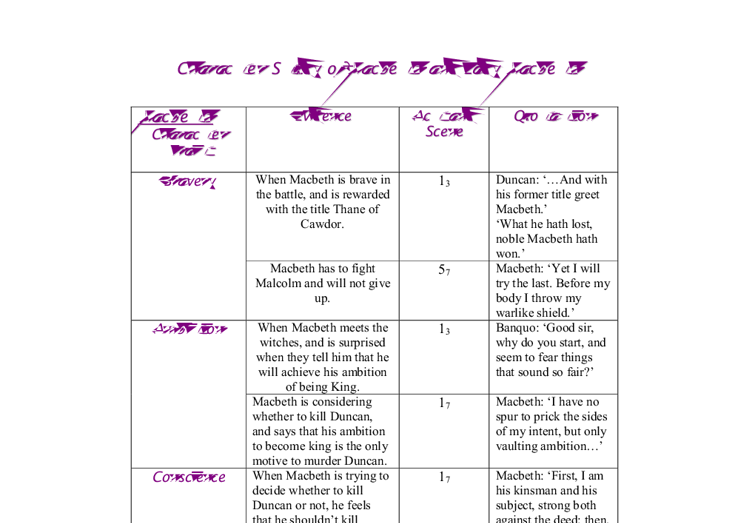 macbeth character analysis chart gcse english marked by  document image preview