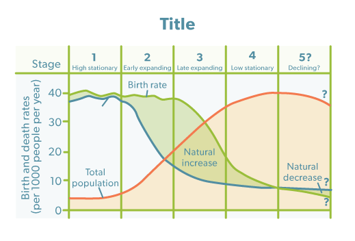 population and migration demographic transition model